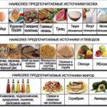 Правильный рацион здорового питания