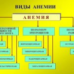 Заболевание крови анемия