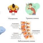 Факторы риска заболеваний суставов и позвоночника