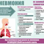 Болезнь легких пневмония